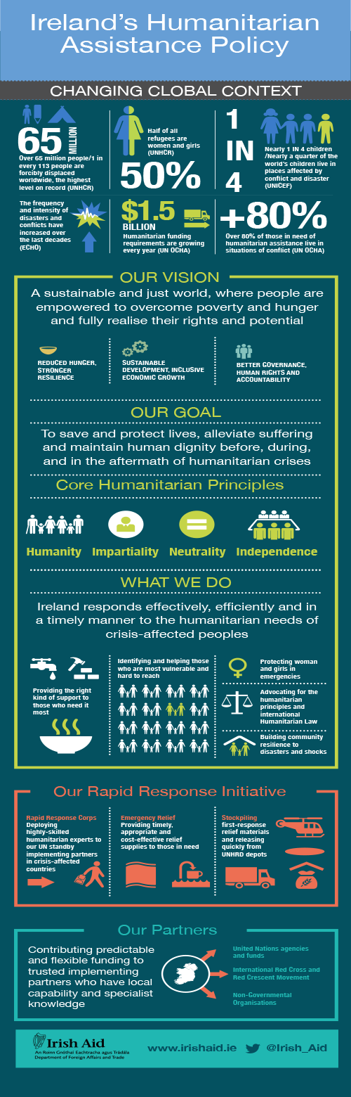 Humanitarian Assistance Infographic 2017