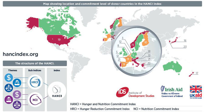 HANCI Donor Commitment Index - levels